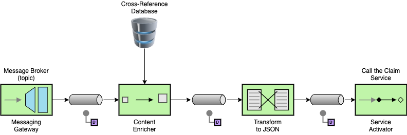 Diagram of a sample claim integration architecture.