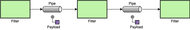 Diagram of a pipeline architecture